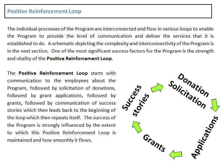 Positive-reinforcement-loop